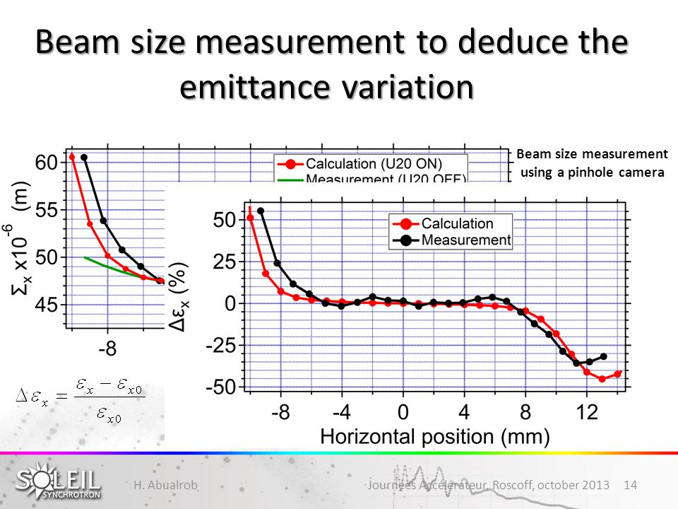 Beam size measurement to deduce the emittance variation