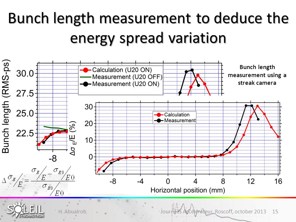 Bunch length measurement to deduce the energy spread variation