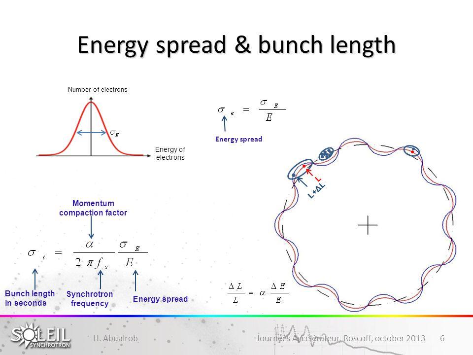 Energy spread & bunch length