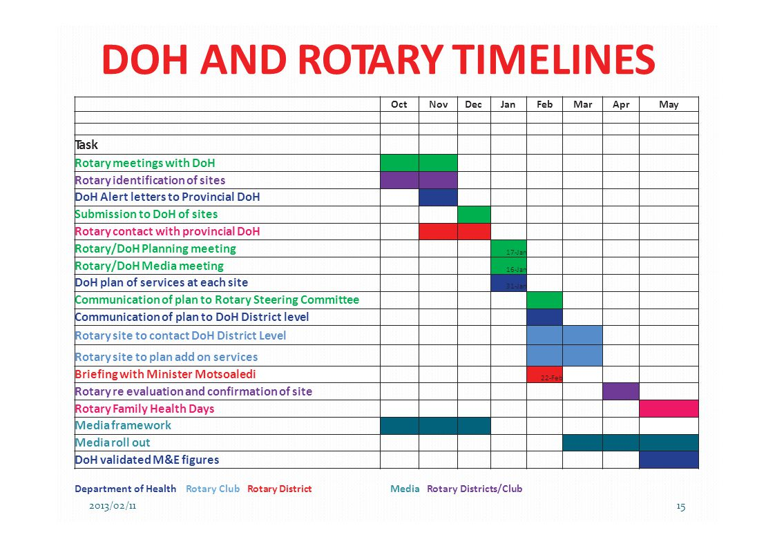 DOH AND ROTARY TIMELINES