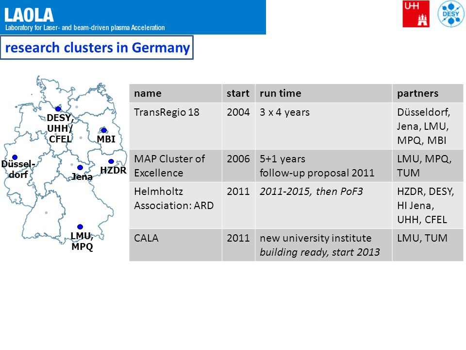 research clusters in Germany