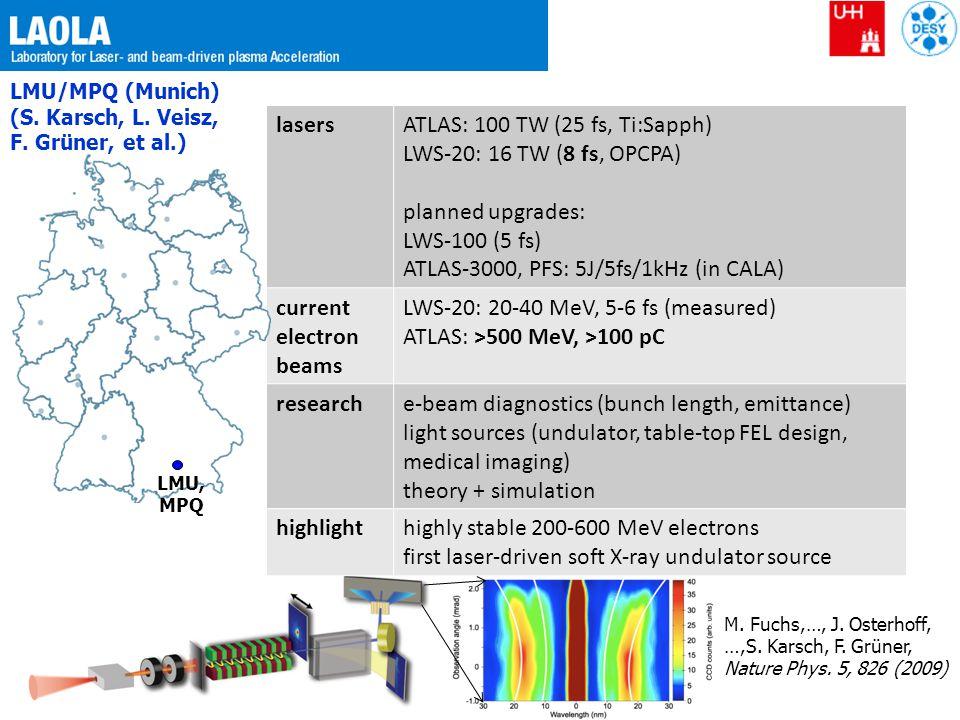 ATLAS: 100 TW (25 fs, Ti:Sapph) LWS-20: 16 TW (8 fs, OPCPA)