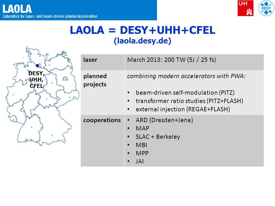 LAOLA = DESY+UHH+CFEL (laola.desy.de)