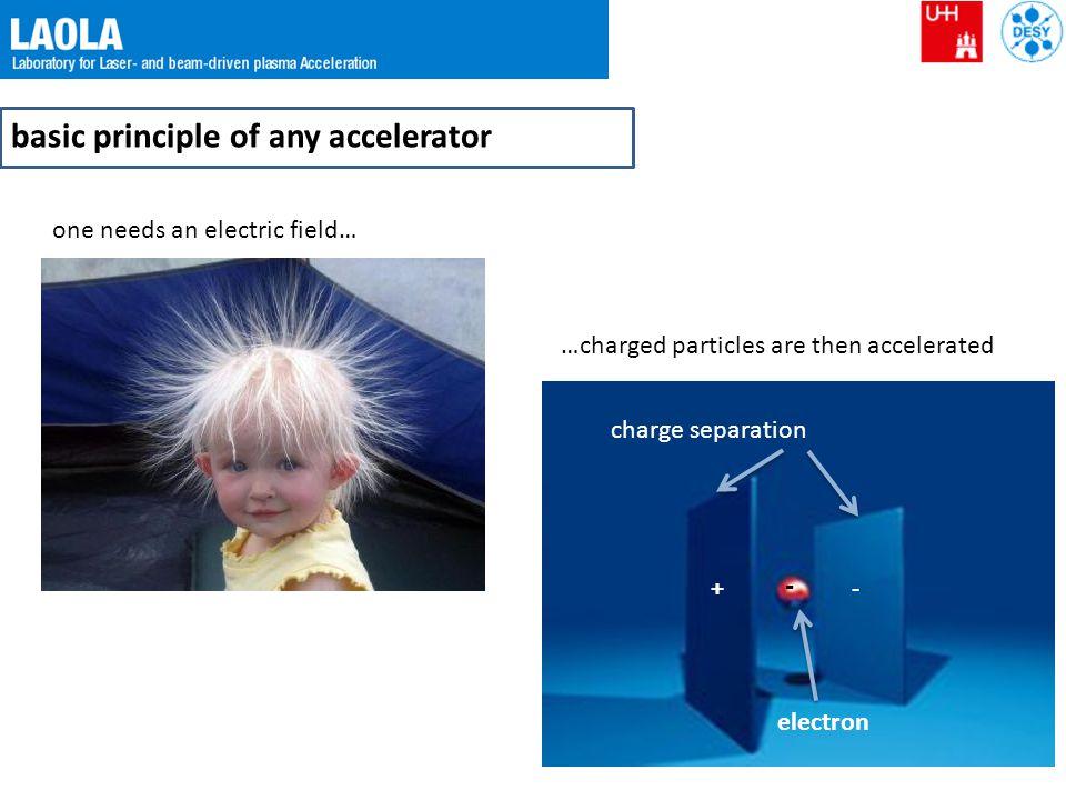 basic principle of any accelerator
