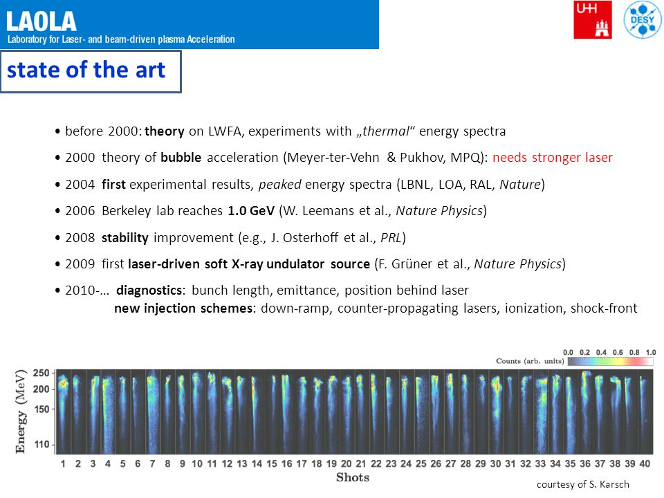 """state of the art before 2000: theory on LWFA, experiments with """"thermal energy spectra."""