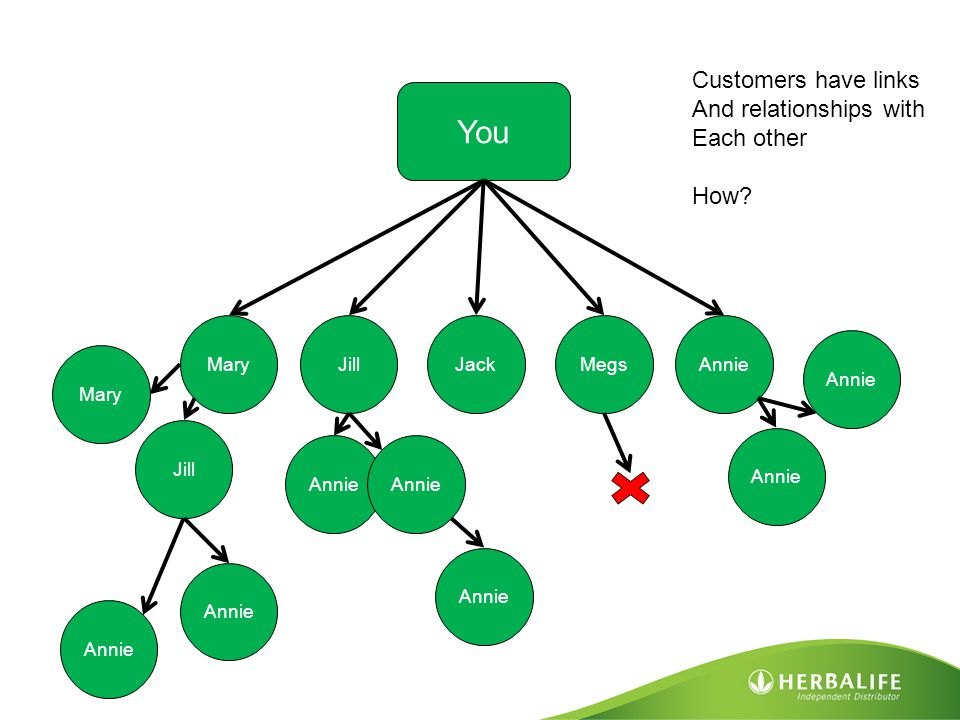 You Customers have links And relationships with Each other How Mary