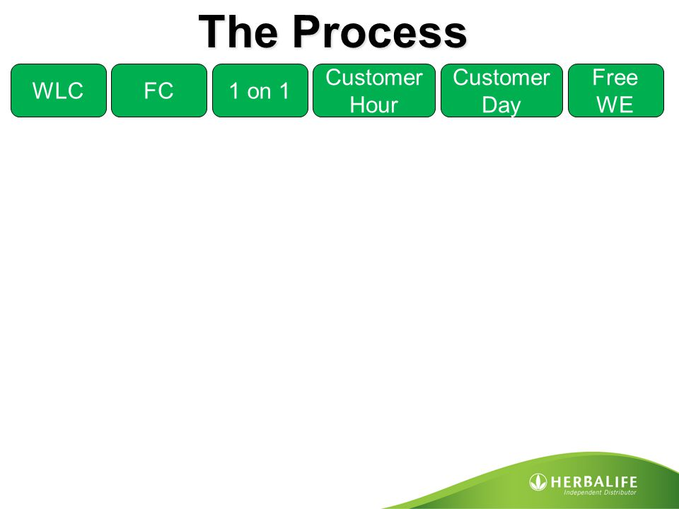 The Process WLC FC 1 on 1 Customer Hour Customer Day Free WE