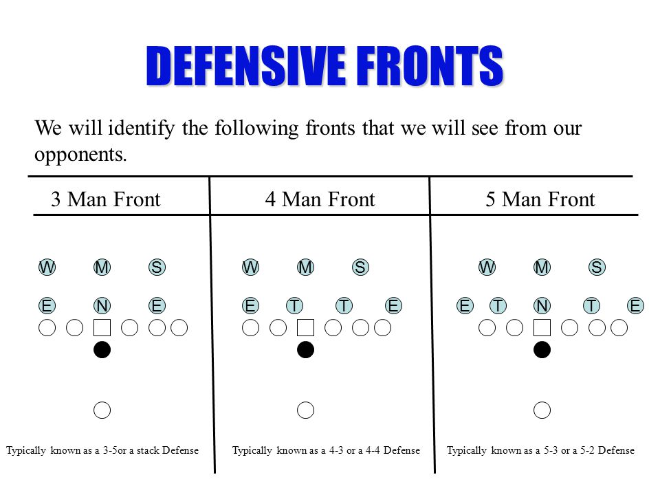 DEFENSIVE FRONTS We will identify the following fronts that we will see from our opponents. 3 Man Front.