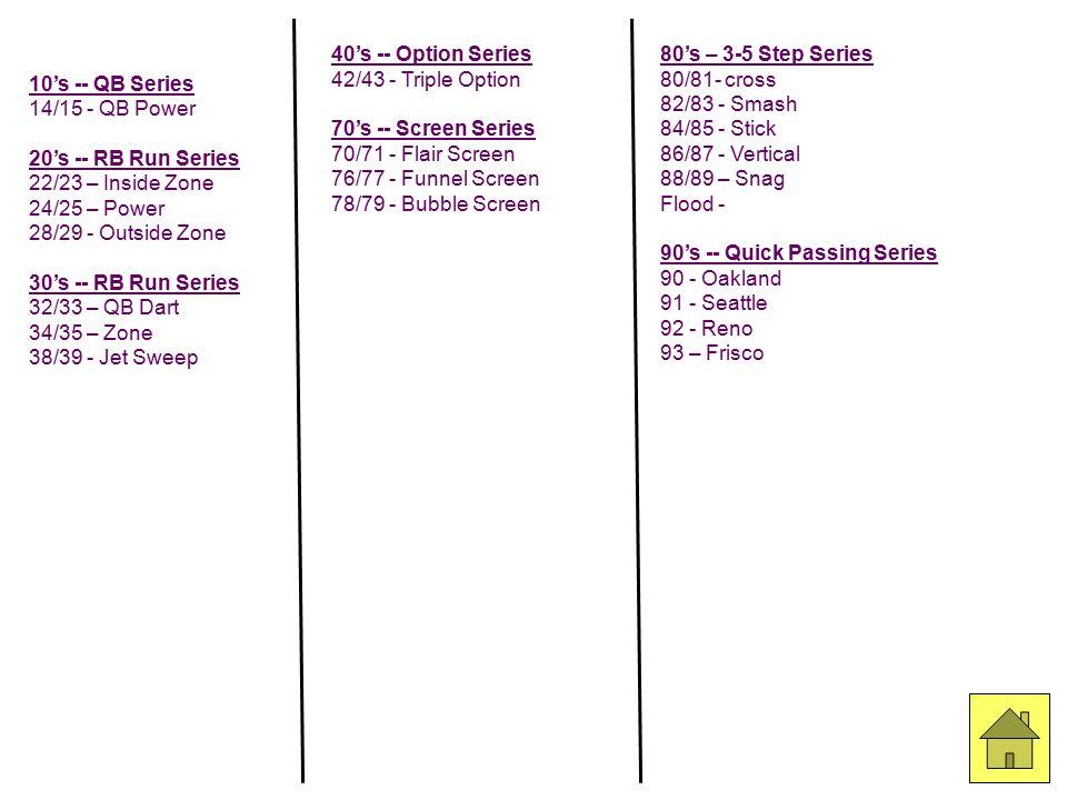 10's -- QB Series 14/15 - QB Power. 20's -- RB Run Series. 22/23 – Inside Zone. 24/25 – Power. 28/29 - Outside Zone.