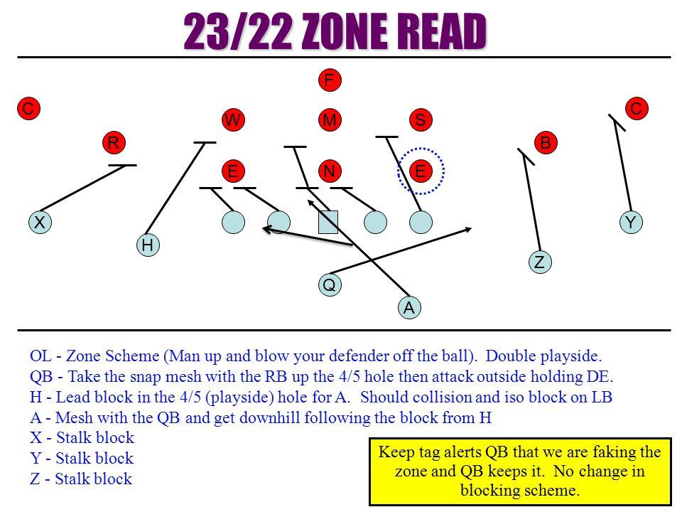 23/22 ZONE READ F C C W M S R B E N E X Y H Z Q A