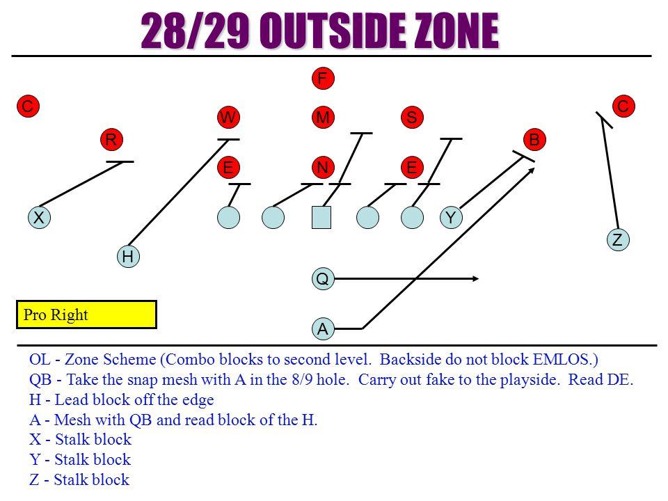 28/29 OUTSIDE ZONE F C C W M S R B E N E X Y Z H Q Pro Right A