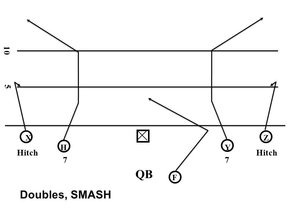 10 5 X Z H Y Hitch Hitch 7 7 QB F Doubles, SMASH