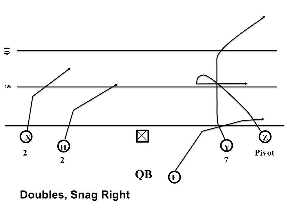10 5 X Z H Y 2 Pivot 2 7 QB F Doubles, Snag Right