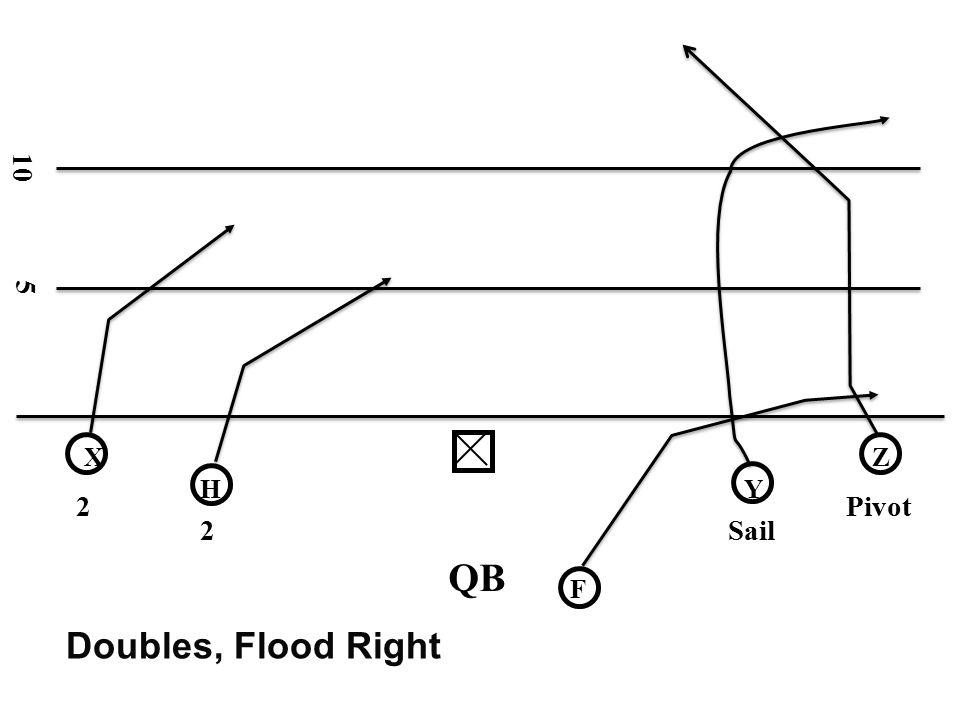 10 5 X Z H Y 2 Pivot 2 Sail QB F Doubles, Flood Right