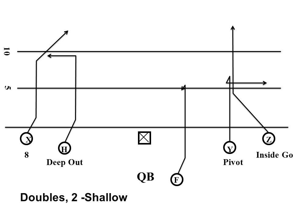 10 5 X Z H Y 8 Inside Go Deep Out Pivot QB F Doubles, 2 -Shallow