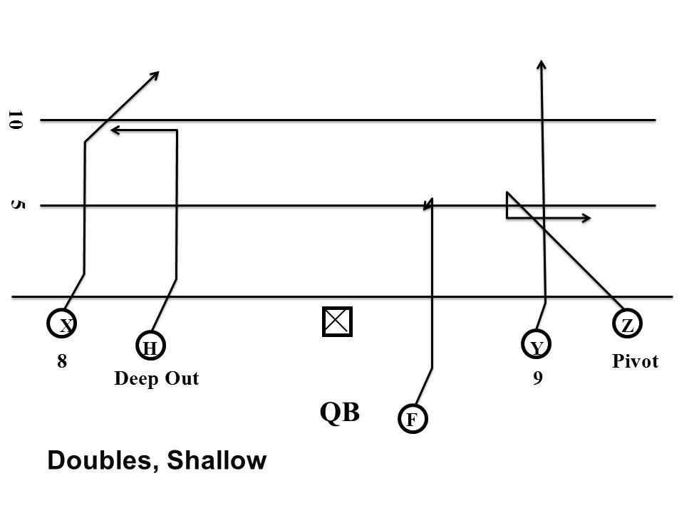 10 5 X Z H Y 8 Pivot Deep Out 9 QB F Doubles, Shallow