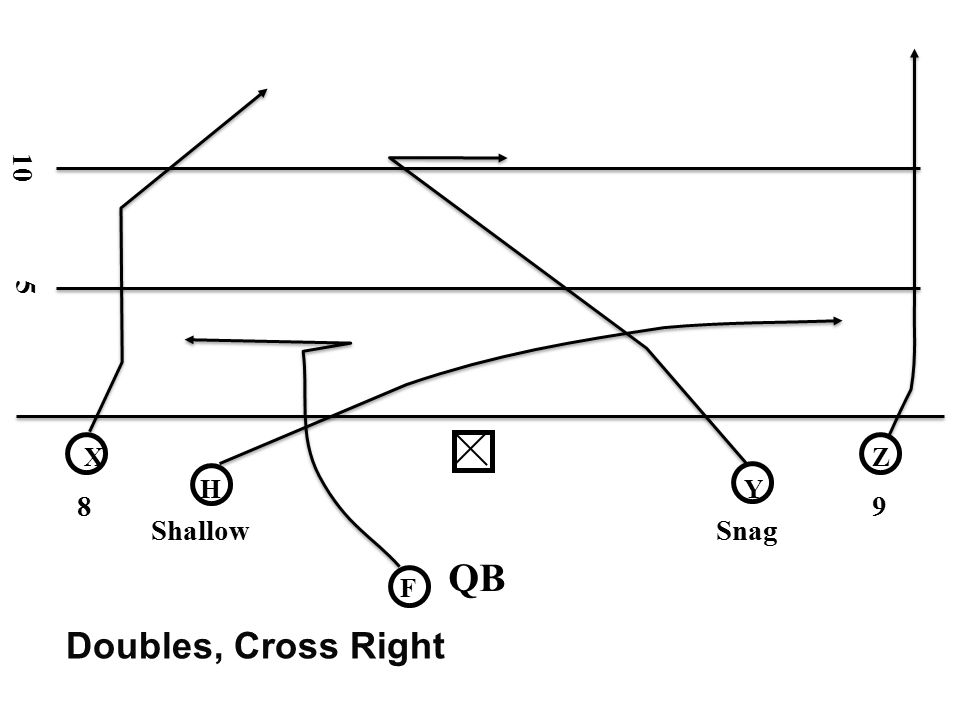 10 5 X Z H Y 8 9 Shallow Snag QB F Doubles, Cross Right