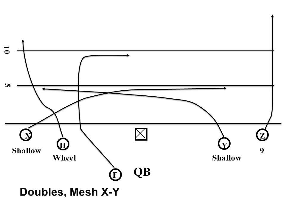 10 5 X Z H Y Shallow 9 Wheel Shallow QB F Doubles, Mesh X-Y