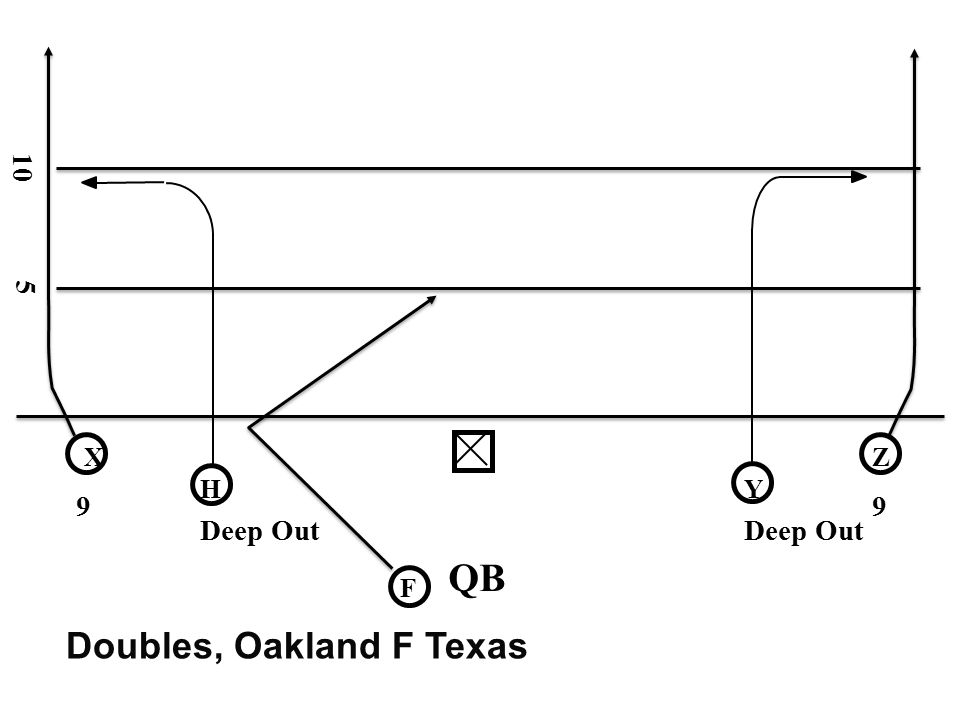 10 5 X Z H Y 9 9 Deep Out Deep Out QB F Doubles, Oakland F Texas