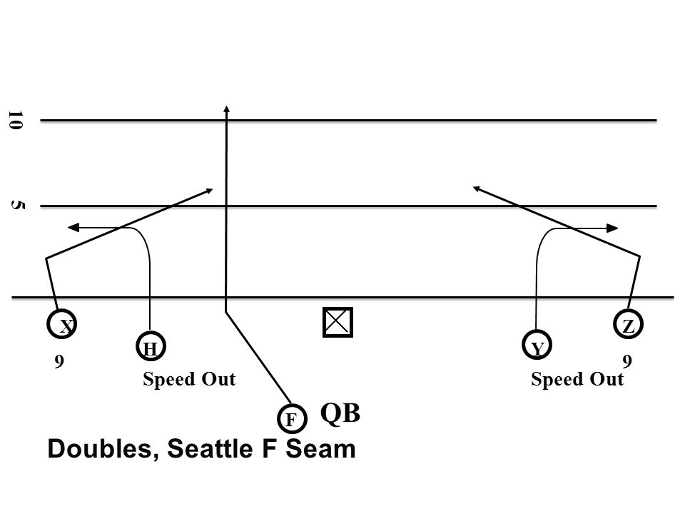 10 5 X Z H Y 9 9 Speed Out Speed Out QB F Doubles, Seattle F Seam
