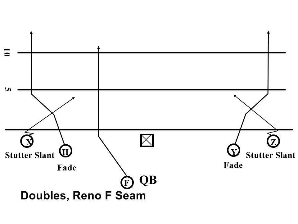 QB Doubles, Reno F Seam 10 5 Stutter Slant Stutter Slant Fade Fade X Z