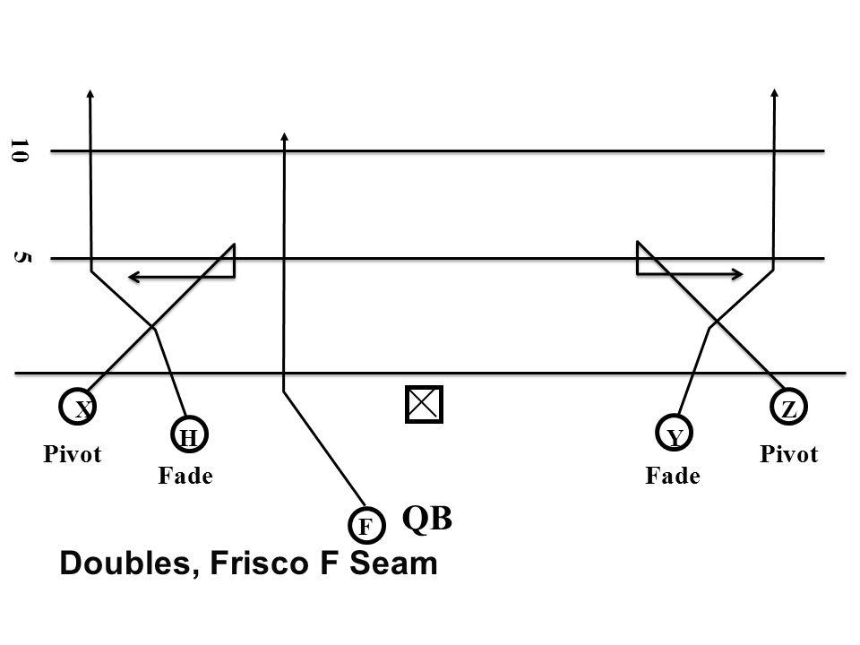 10 5 X Z H Y Pivot Pivot Fade Fade QB F Doubles, Frisco F Seam