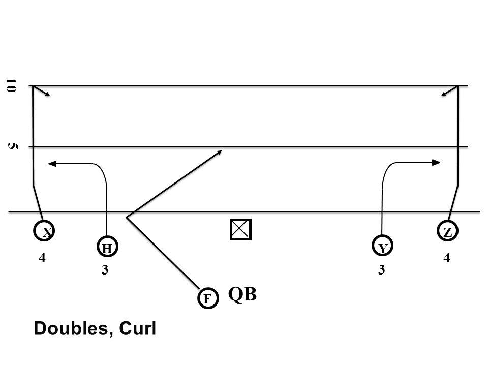 10 5 X Z H Y 4 4 3 3 QB F Doubles, Curl
