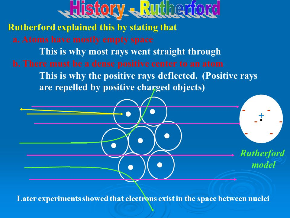 History - Rutherford Rutherford explained this by stating that