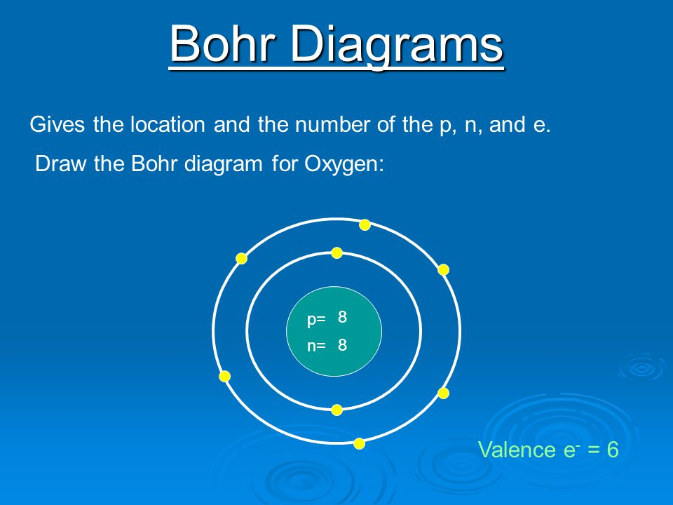 Bohr Diagrams Gives the location and the number of the p, n, and e.