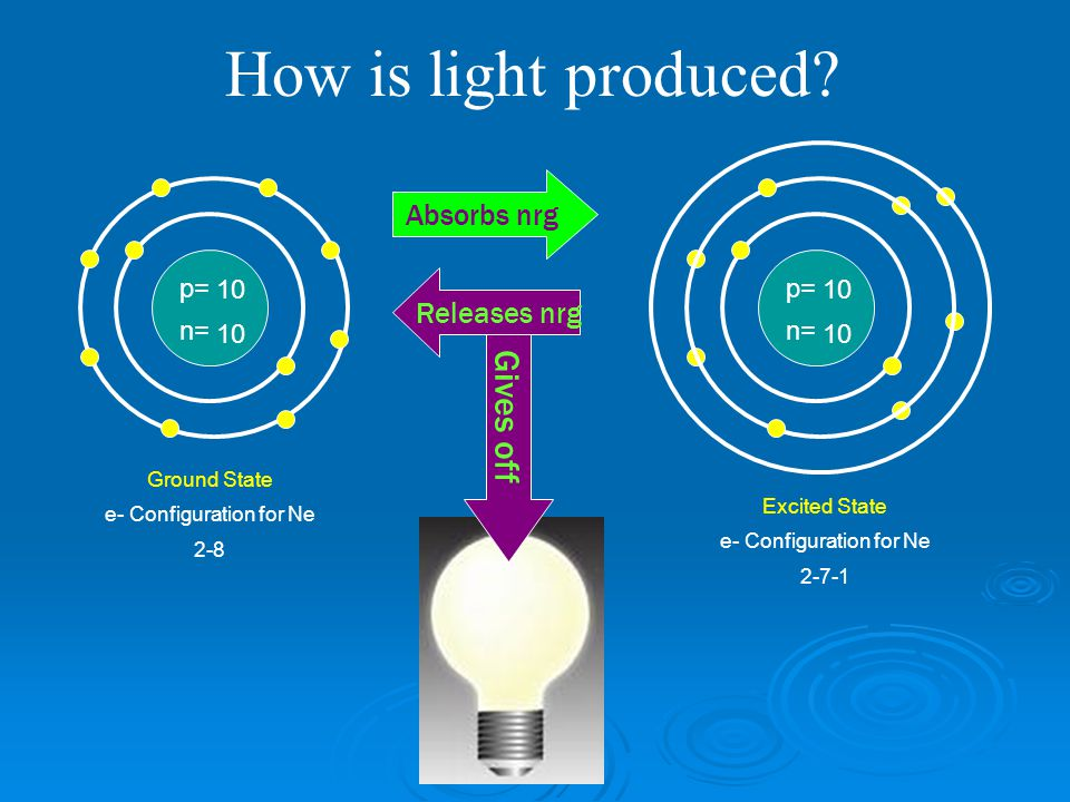 How is light produced Gives off Absorbs nrg Releases nrg p= n= 10 p=