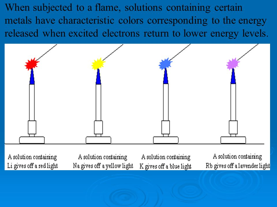 When subjected to a flame, solutions containing certain metals have characteristic colors corresponding to the energy released when excited electrons return to lower energy levels.