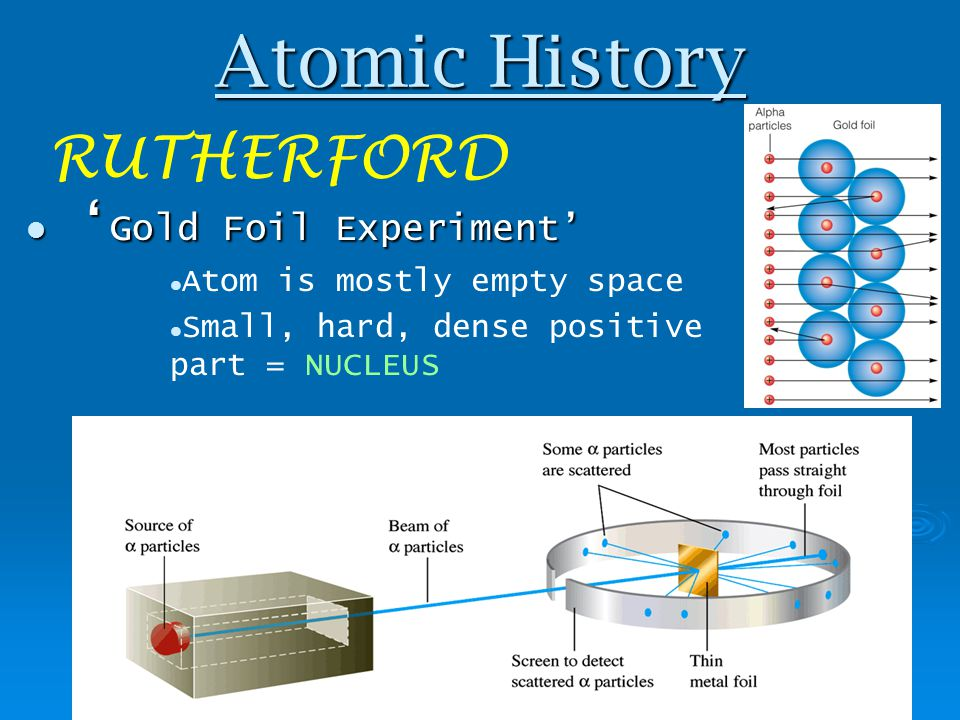 Atomic History RUTHERFORD 'Gold Foil Experiment'