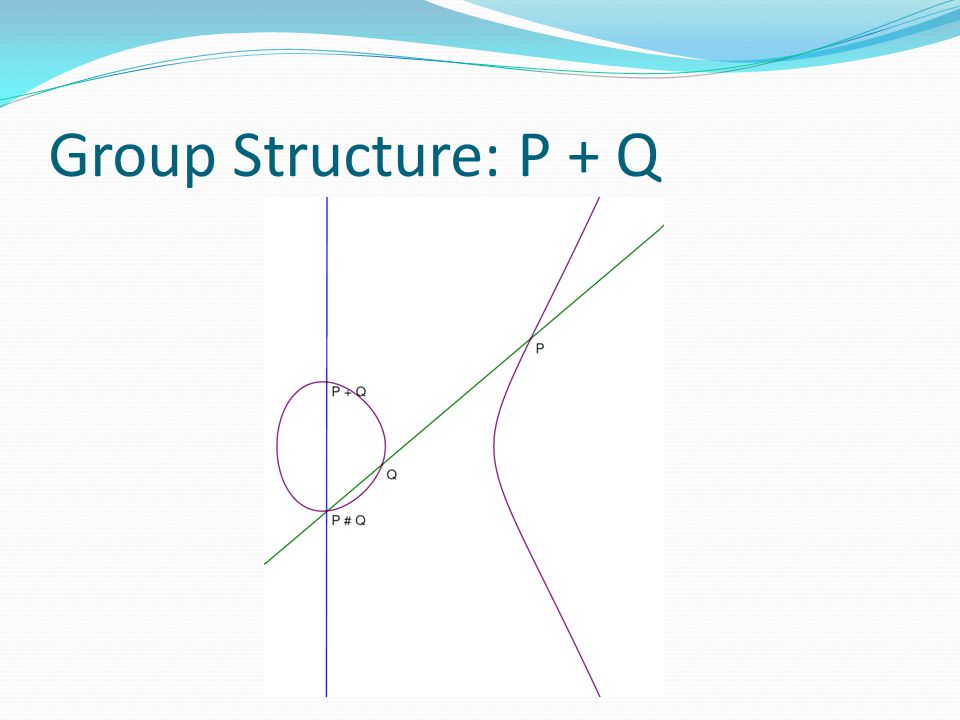 Group Structure: P + Q
