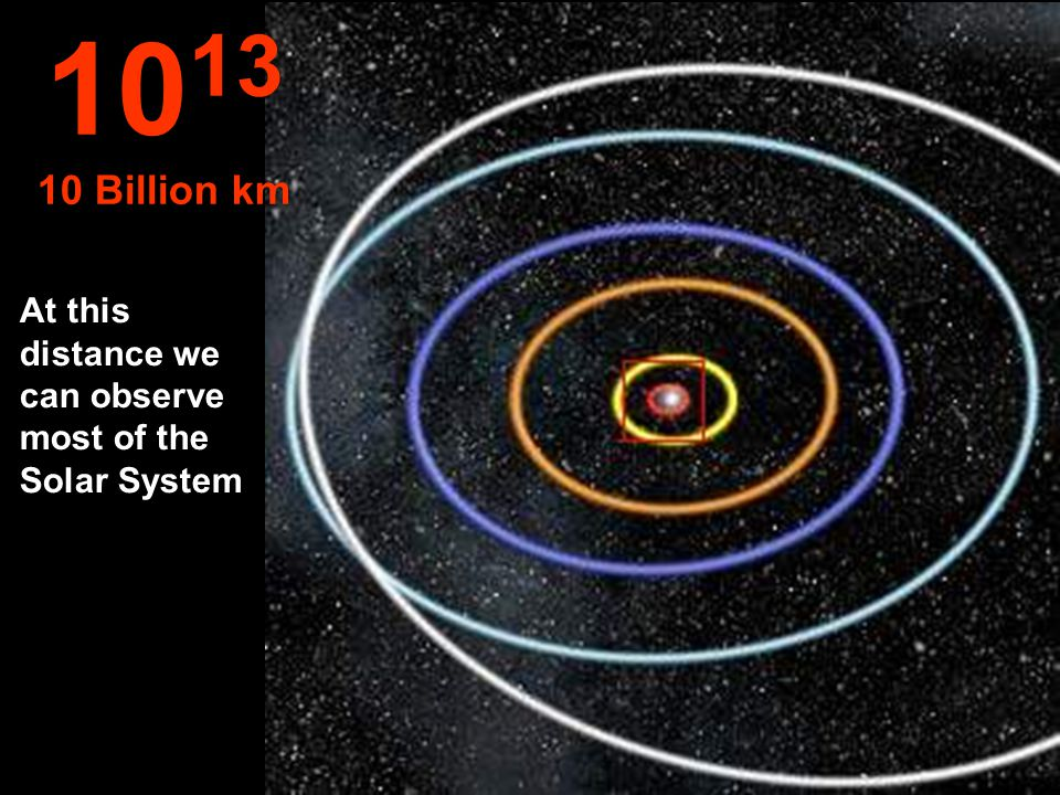 1013 10 Billion km At this distance we can observe most of the Solar System