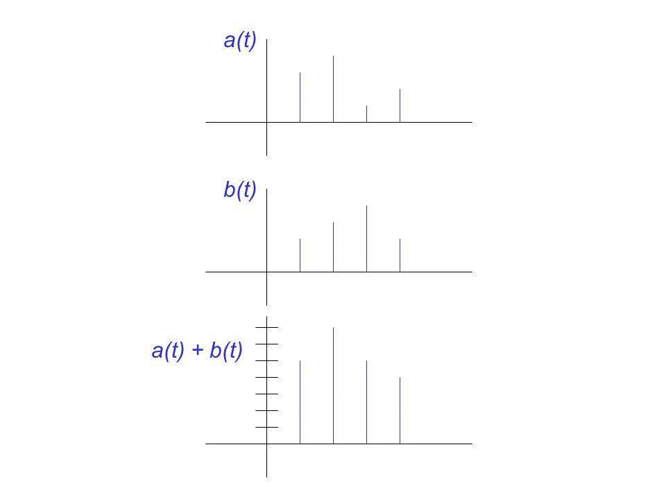 a(t) b(t) a(t) + b(t)
