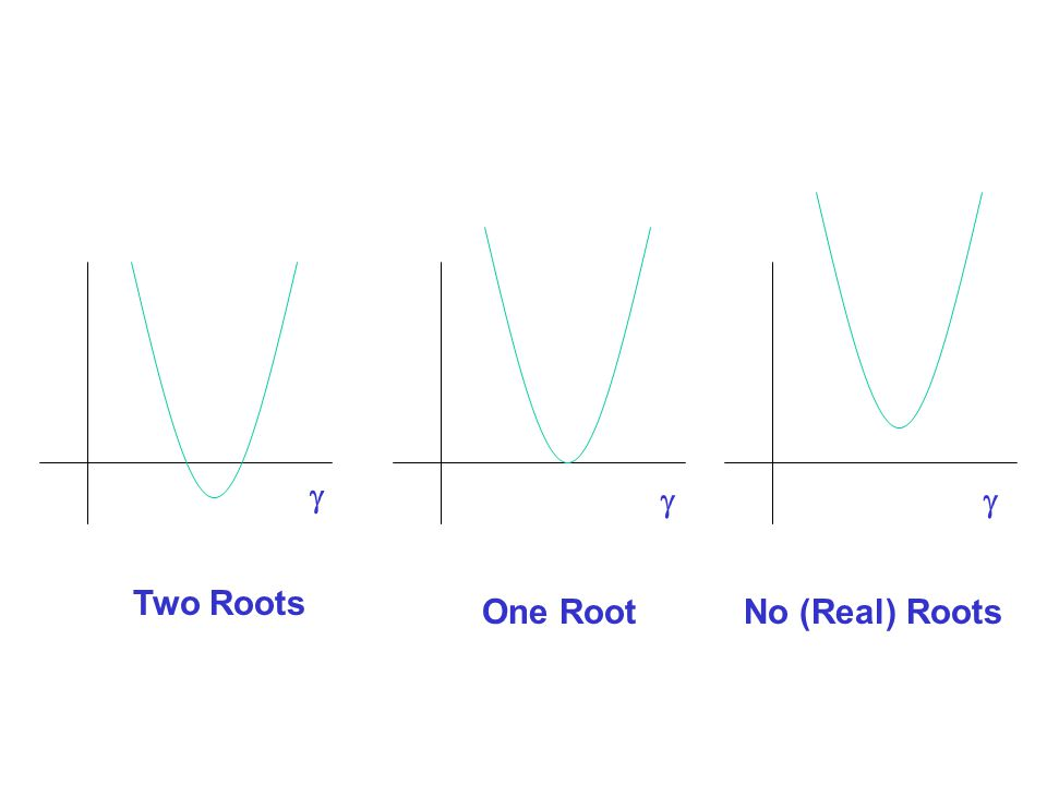 g g g Two Roots One Root No (Real) Roots