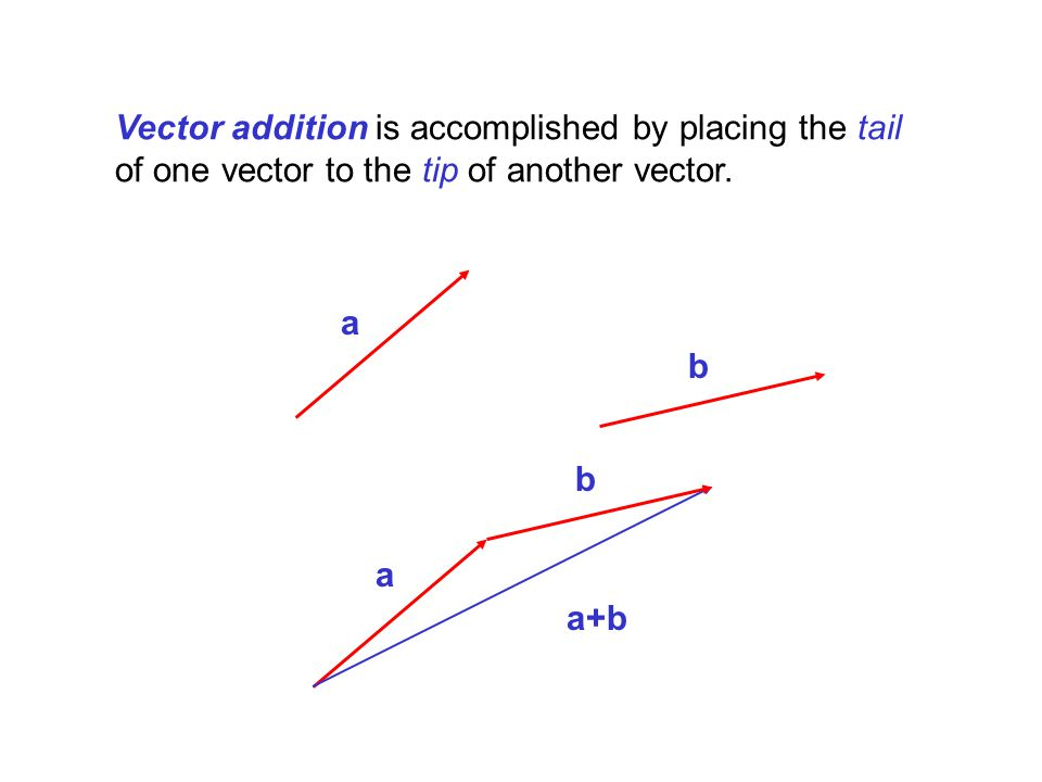 Vector addition is accomplished by placing the tail of one vector to the tip of another vector.