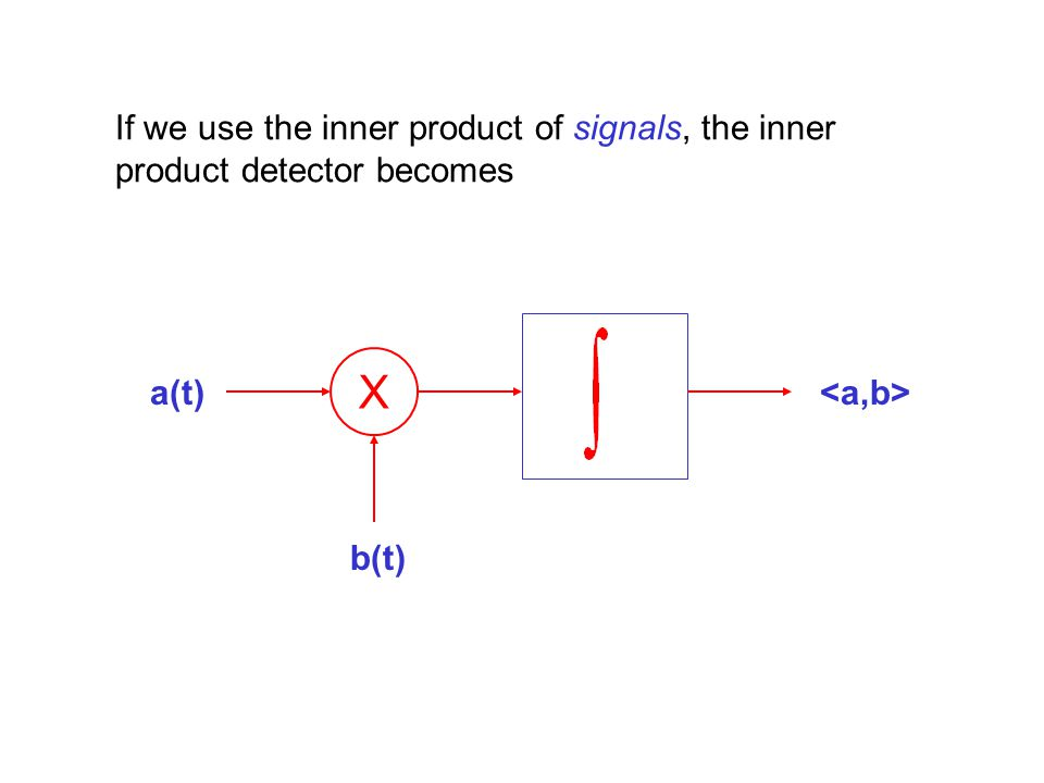 If we use the inner product of signals, the inner product detector becomes