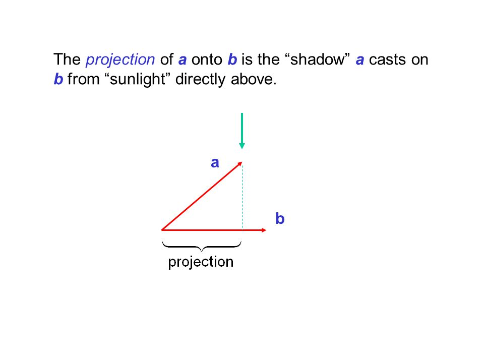 The projection of a onto b is the shadow a casts on b from sunlight directly above.