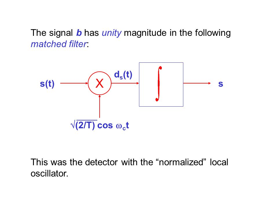 X The signal b has unity magnitude in the following matched filter: