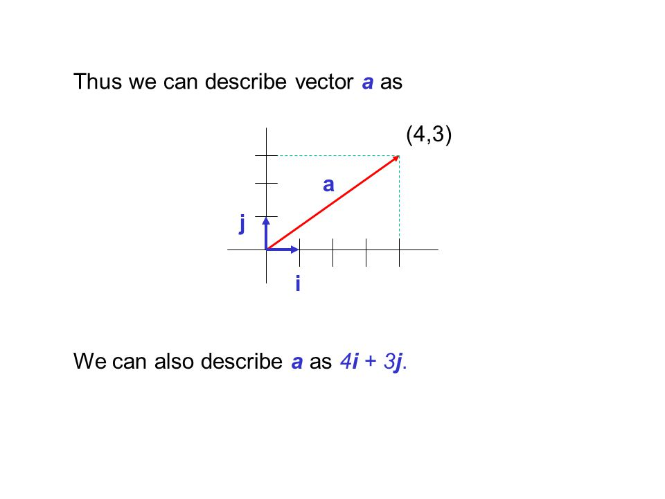 Thus we can describe vector a as
