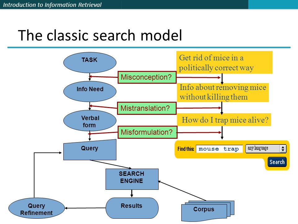 The classic search model
