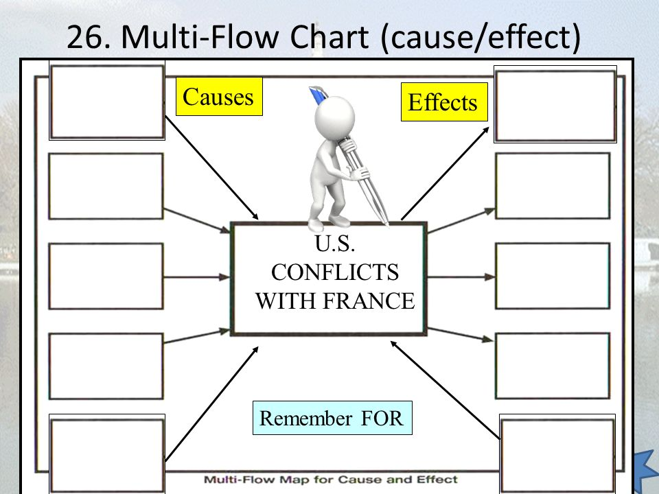 26. Multi-Flow Chart (cause/effect)