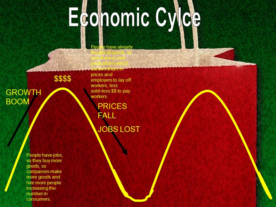 Economic Cylce $$$$ GROWTH BOOM PRICES FALL JOBS LOST