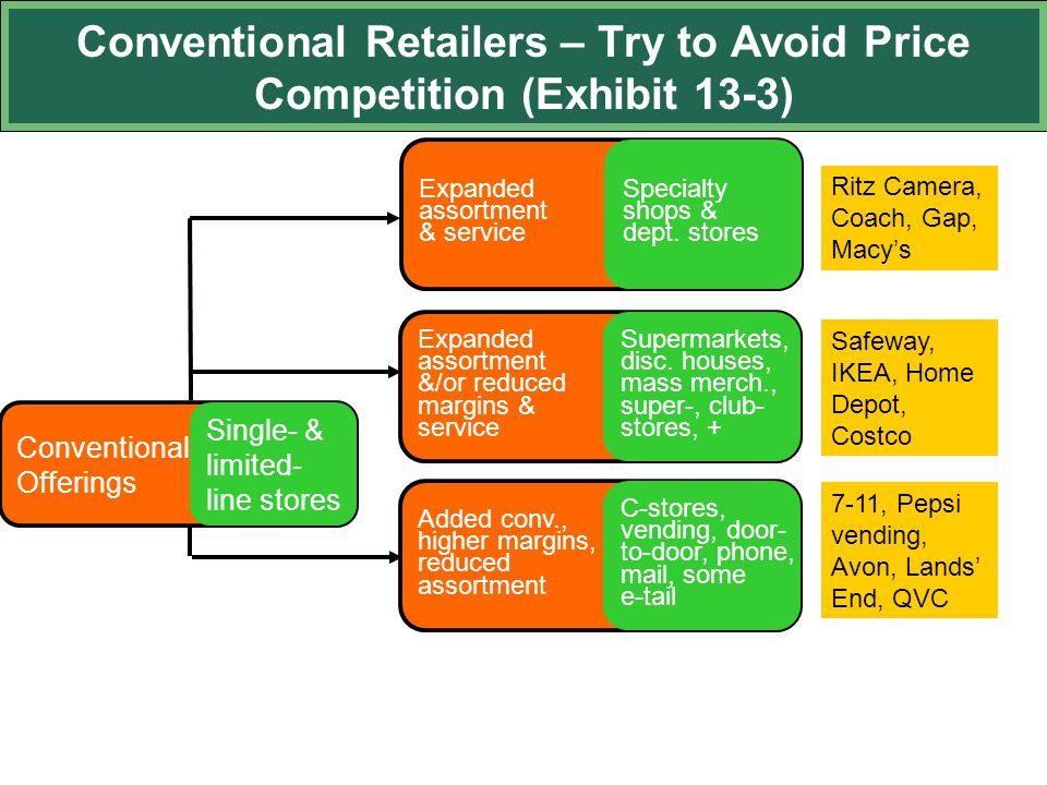 Conventional Retailers – Try to Avoid Price Competition (Exhibit 13-3)