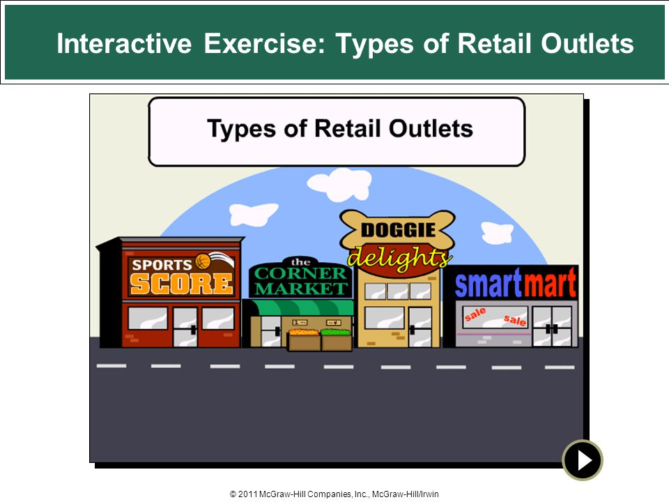 Interactive Exercise: Types of Retail Outlets