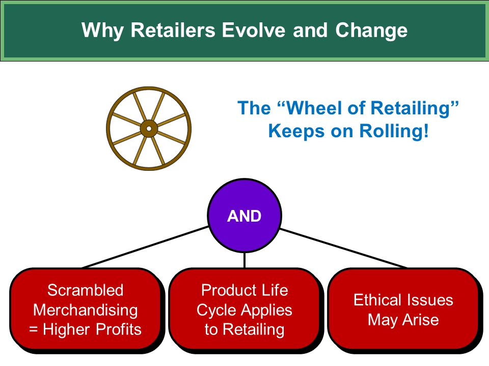 Why Retailers Evolve and Change