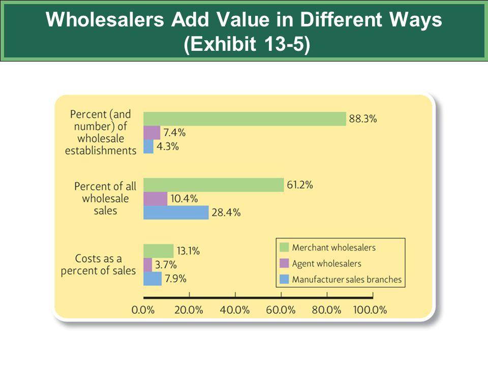 Wholesalers Add Value in Different Ways (Exhibit 13-5)