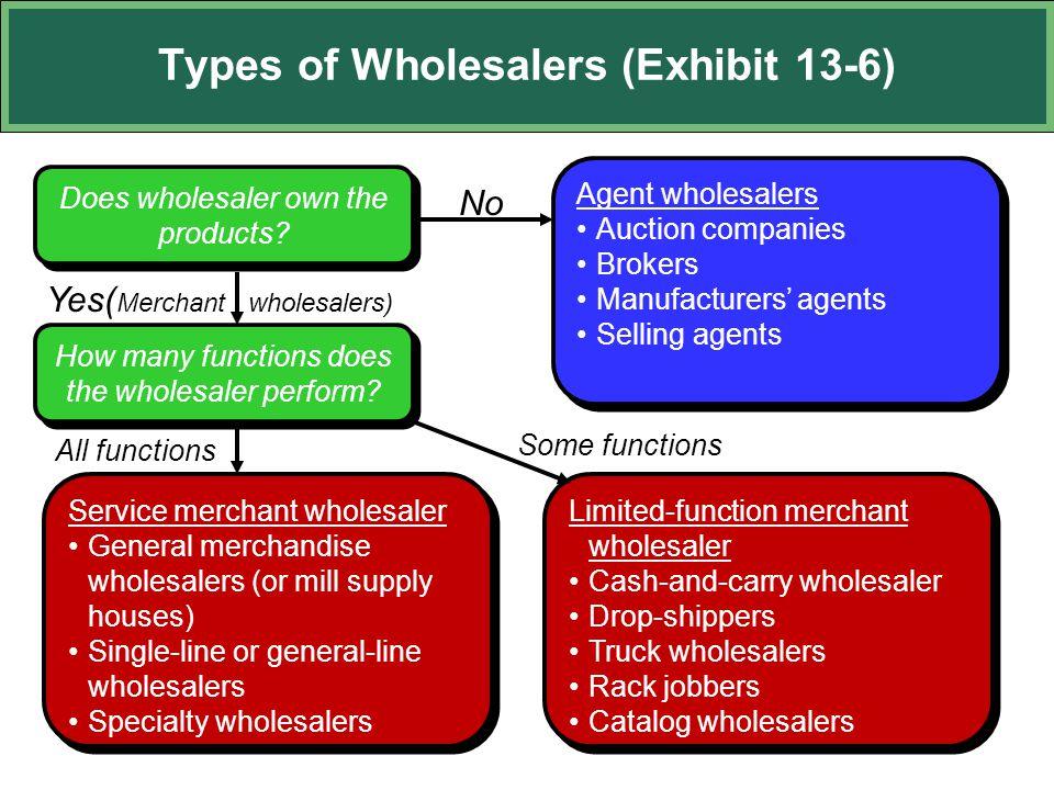 Types of Wholesalers (Exhibit 13-6)