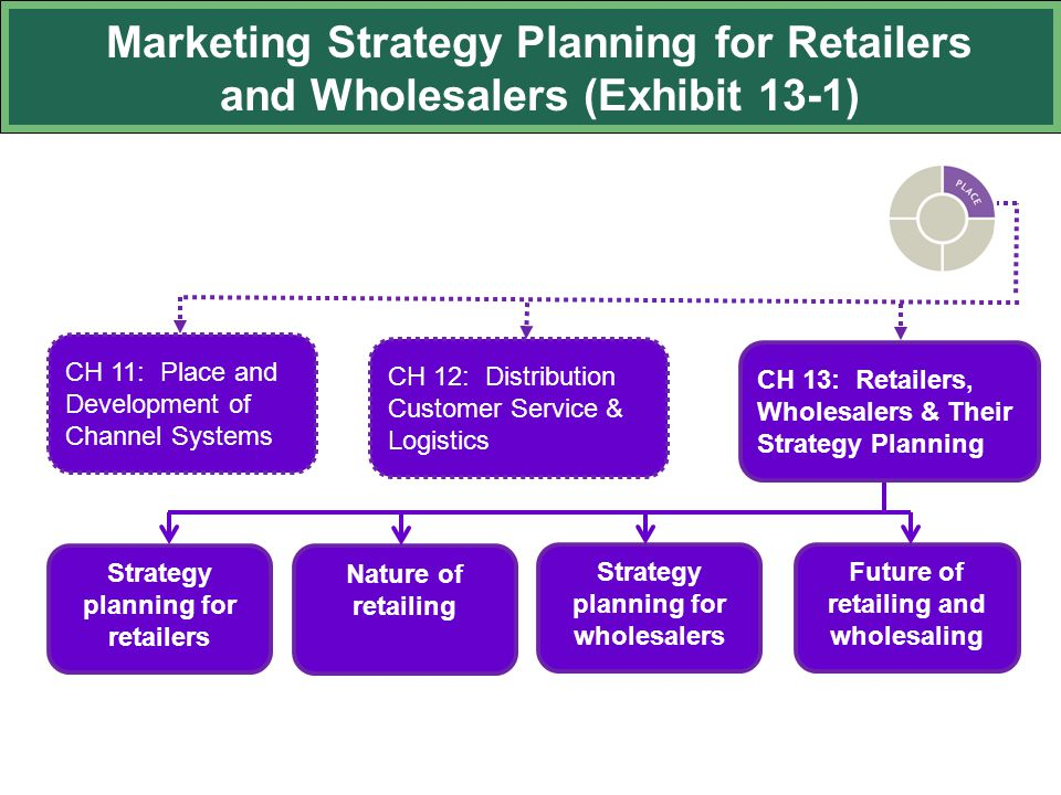 Marketing Strategy Planning for Retailers and Wholesalers (Exhibit 13-1)